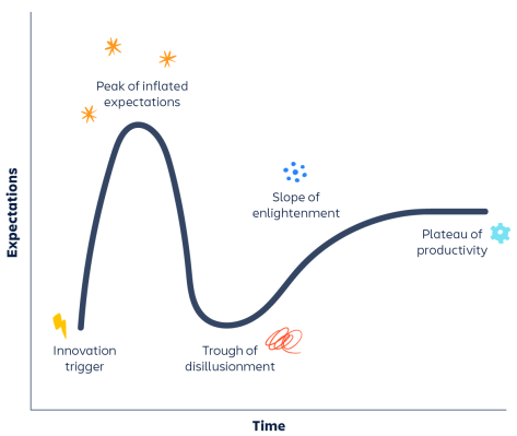 """A graph of the """"hype cycle of technology,"""" originally identified by Gartner Research, which posits that the road to sustained improvement feels a lot like a roller coaster."""