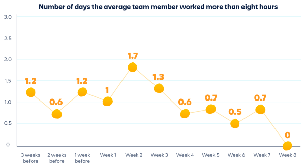 This graph shows that we worked fewer long days (over 8 hours) toward the end of our 4-day workweek experiment.