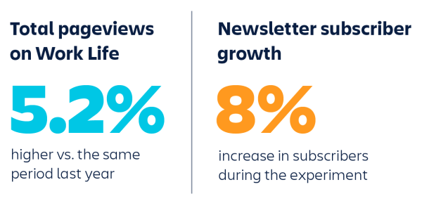 During our 4-day workweek trial, we grew our subscriber base by 8% and attracted 5.2% more traffic to our site than in the same period the previous year.