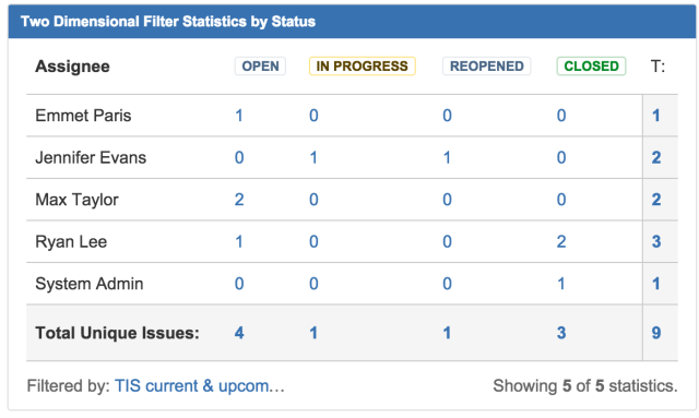 Jira gadget shows table grouped by ticket assignee and status.