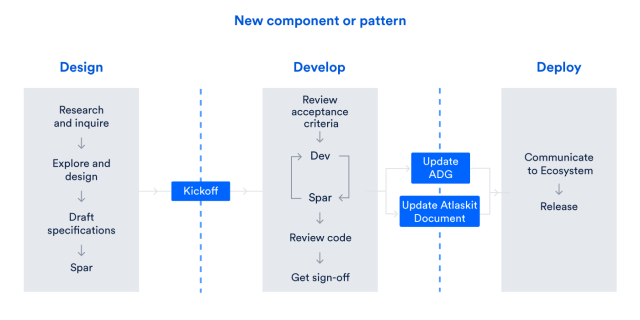 design ops workflow - new component or pattern