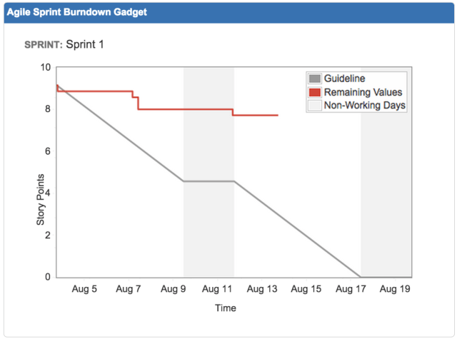Sprint Burndown gadget shows line graph tracking remaining story points over time.