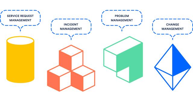 An illustration of service request management, incident management, problem management and change management