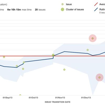 jira_agile_control_chart_estimate_3