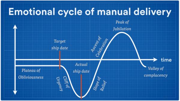 manualdeliverycycle