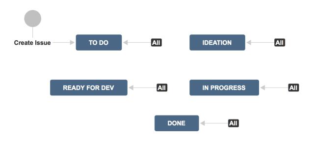 portfolo_program_management_workflow