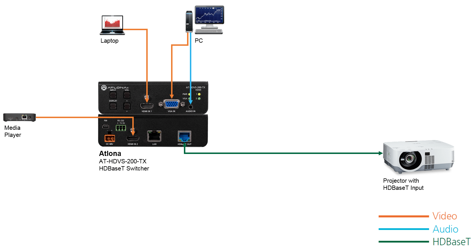 Hdvs 200 Tx Psk Three Input Switcher For Hdmi And Vga Sources