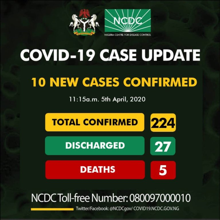 Ten new cases of COVID19 have been reported in Nigeria, totaling 224