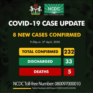 Eight new cases of COVID19 have been reported in Nigeria, totaling 232