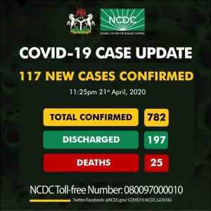 117 new cases of COVID19 have been reported in Nigeria, totaling 782