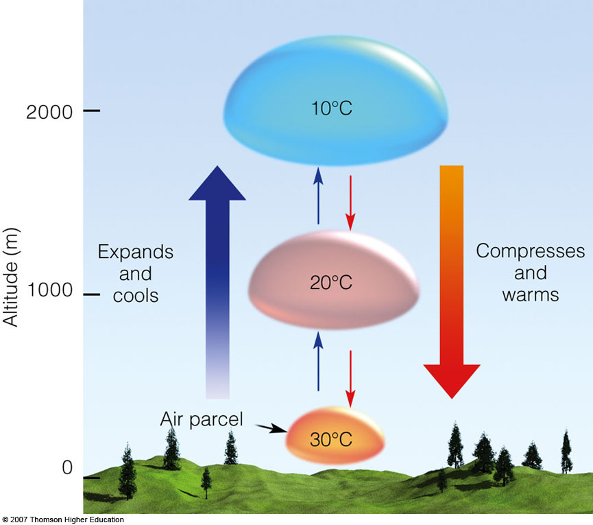 Temperature Changes Due To Adiabatic Expansion And