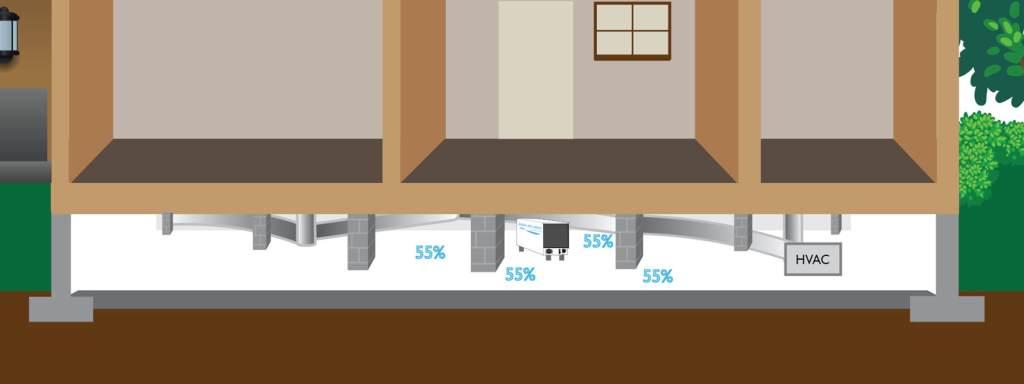 Humidity range of crawl space around the dehumidifier
