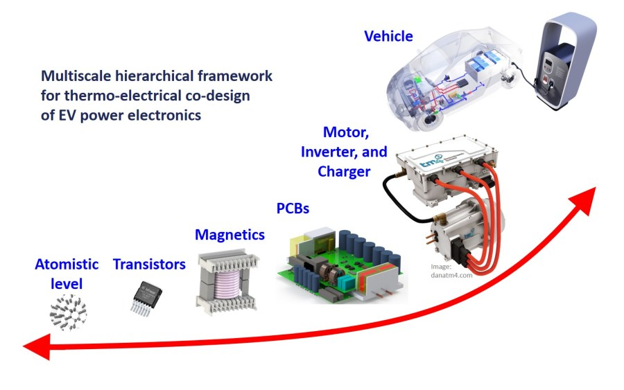 Multiscale hierarchical framework for thermo-electro-chemical co-design of EV power electronics