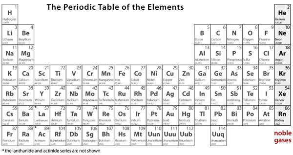 Periodic table relative atomic mass number images periodic table periodic table relative atomic mass number gallery periodic table periodic table showing relative atomic mass choice urtaz Choice Image