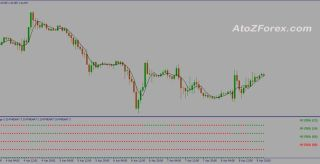 Multi Moving Average MT4 indicator