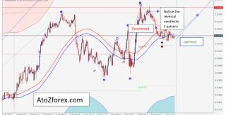 Fibonacci Wave trading strategy