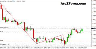 Simple Forex ZigZag trading strategy
