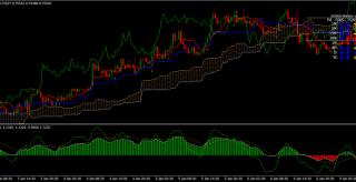 RMO with Ichimoku trend trading system