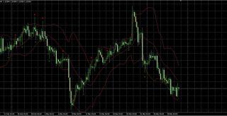 Pinbar and Bollinger Band patterns trading strategy