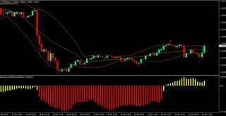 Bands and Bars Trading Strategy