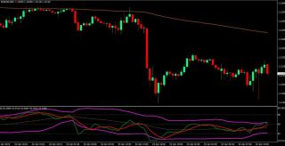 Advanced TDI Breakout Trading Strategy