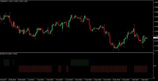 RG Light Forex Trading Strategy