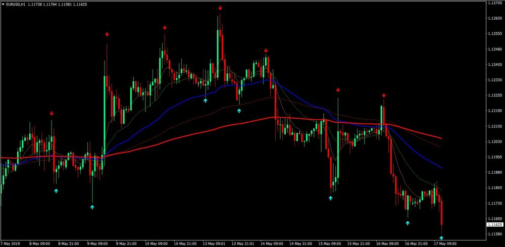 Carter Moving Average Trading Strategy