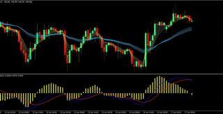 Custom MA-MACD Forex Trading Strategy