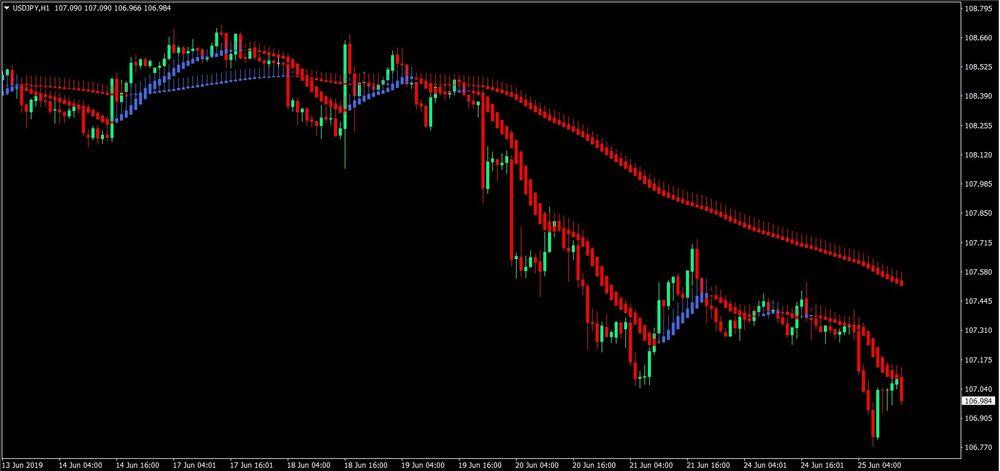 Dual Heiken Ashi Forex Trading Strategy