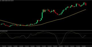 Flat Line Forex Trading Strategy