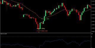 RSI Mean Reversion Forex Scalping Strategy