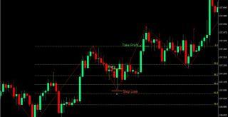 ZigZag Fibonacci Forex Trading Strategy