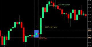 Tokyo Daybreak Forex Trading Strategy