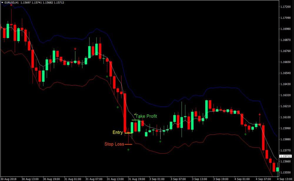 Sma Pin Bar Forex Trading Strategy