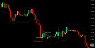 SMA Pin Bar Forex Trading Strategy