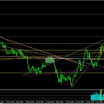 07/07 GBPUSD remains supported at the 200 EMA