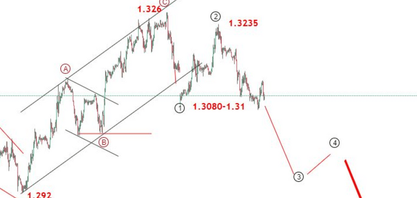 GBPUSD Analysis: Sterling Downside Risk Persists as Brexit Remains Uncertain