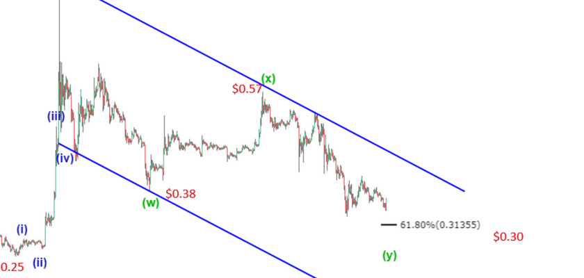 Ripple Price Prediction: XRP Finds Support at $0.3, Will it Spike Up?