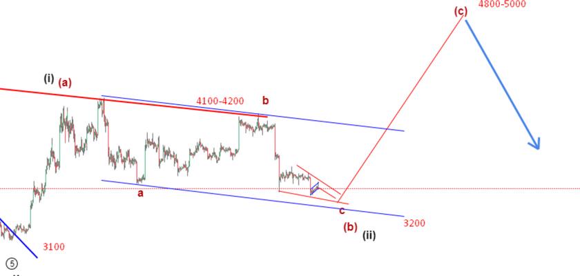 Bitcoin Price Prediction: Emerging Price Pattern Shows Bullish Tendency To $5000