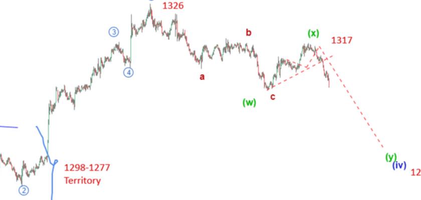 Gold Elliott Wave Analysis: Price To Drop Below 1300 Before Continuing Upside