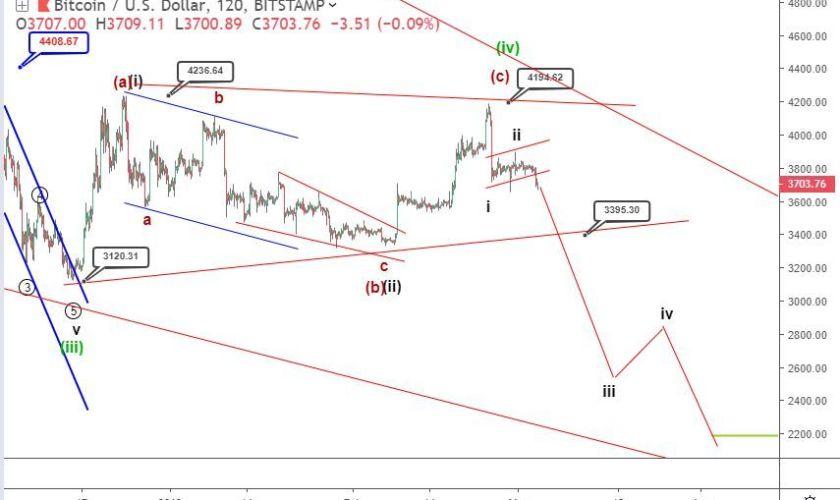 Bitcoin analysis: price patterns signal bearish possibilities toward new lows