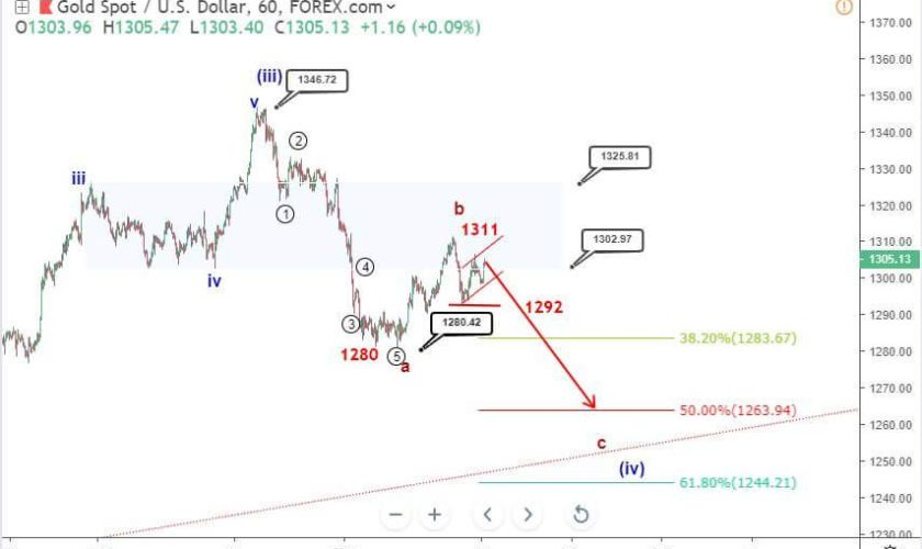 Pre-FOMC Gold price Elliott wave analysis: scenarios