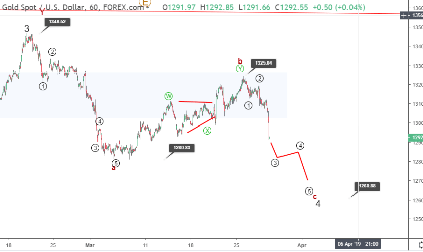 Gold Elliott wave analysis: price crashes to 1295