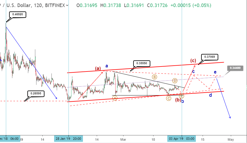 Ripple price prediction: XRP could jump to 38 cent