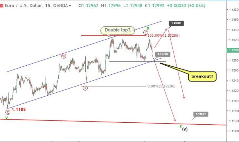 EURUSD Analysis: price completing bearish reversal pattern around 1.13