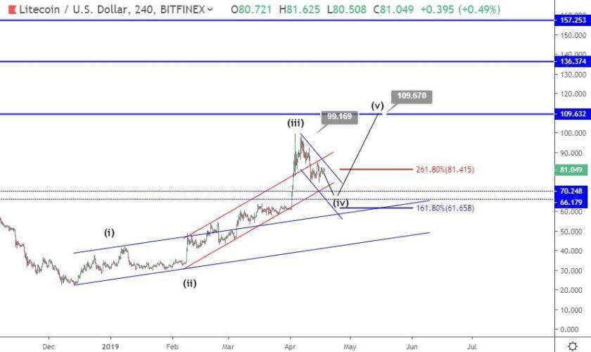 Litecoin analysis: next breakout to $120 after a 25% dip?