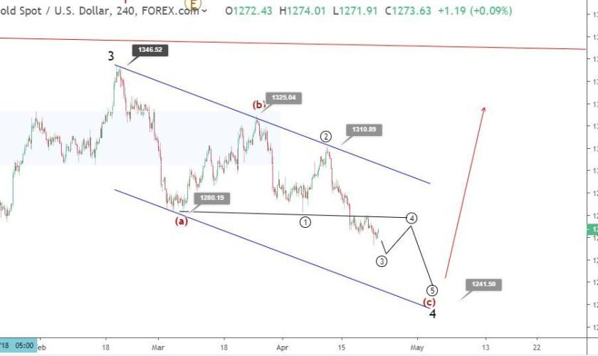 Gold Elliott wave analysis: price remains under bearish pressure