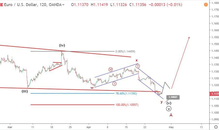 EURUSD stabilizes above 1.112 ahead of US GDP