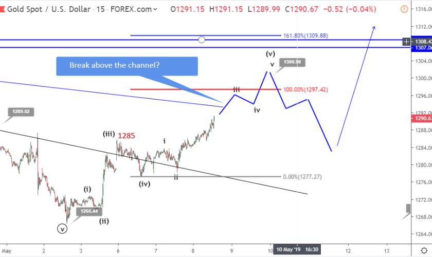 Gold Elliott wave analysis: price breaks toward 1290