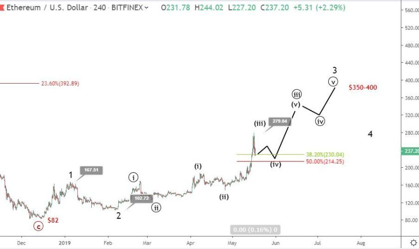 Ethereum price retraces by 17%: will ETH surge afterwards?